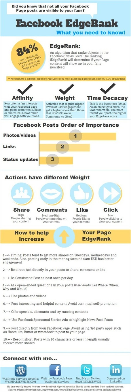 Facebook Edgerank: What You Need to Know | Social Media for Chambers | Scoop.it