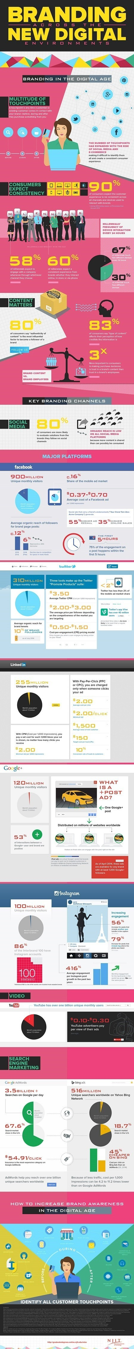 How to Brand Across Multiple Touchpoints [Infographic] | Integrated Brand Communications | Scoop.it