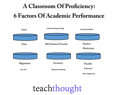 6 Factors Of Academic Performance | Teaching Technology | Scoop.it