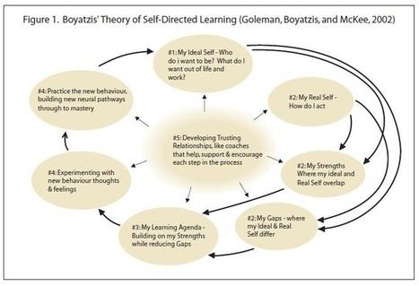 BUILDING THE EMOTIONALLY INTELLIGENT ORGANIZATION - Ivey Business Journal   Emotional Intelligence   Scoop.it
