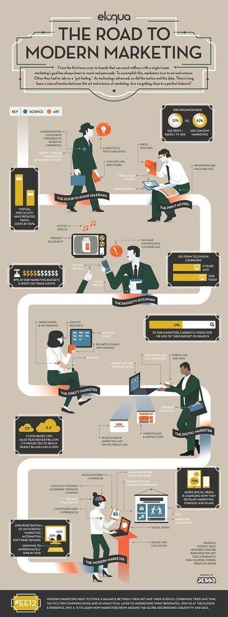 Digitals schemes   Marketing   Scoop.it