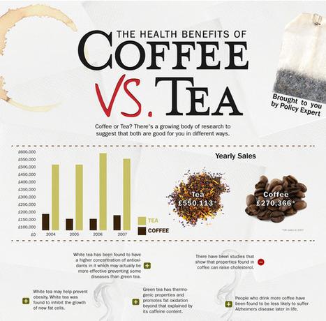 The Health Benefits of Coffee vs Tea | hospitality | Scoop.it