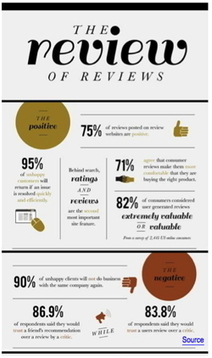 Need Help Replying to Online Reviews? | MAYO PR | Scoop.it