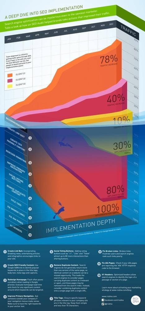 Infographie : la partie immergée de l'iceberg SEO - Actualité Abondance | Curation SEO & SEA | Scoop.it