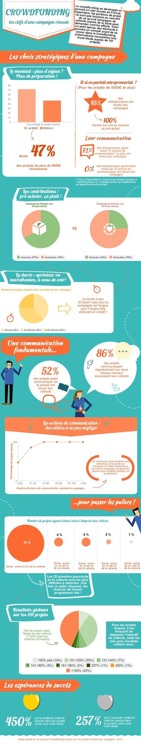 [Infographie] Les 4 conseils à appliquer pour réussir sa campagne de crowdfunding - Maddyness | Passion Entreprendre | Scoop.it