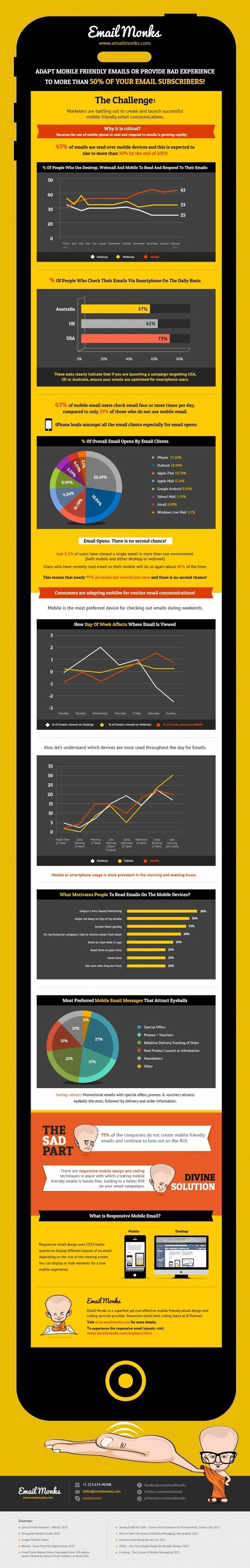 Infographic: The Challenge Of Email Success In A Fragmented Mobile World - Email Monks | www.Facebook.com.Retro.Social.Media | Scoop.it