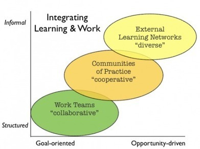 One way to grow a networked teacher, is to grow a networked learner, by Joyce Seitzinger | MyEdu&PLN | Scoop.it