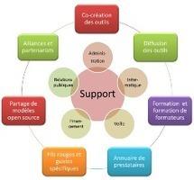 Pourquoi Social Business Models? | Social Business Models | Modèles d'affaires sociaux | Scoop.it