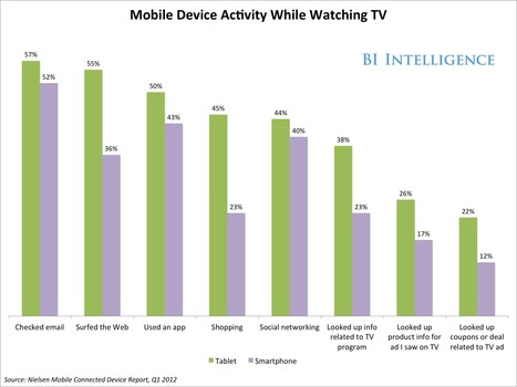 How Social Media Is Being Used To Make TV Advertising More Efficient And ... - Business Insider | Del Real Digital | Scoop.it
