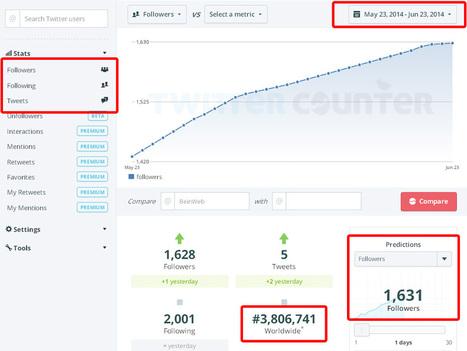 Comment analyser le compte Twitter des autres: TwitterCounter | outils du web | Scoop.it