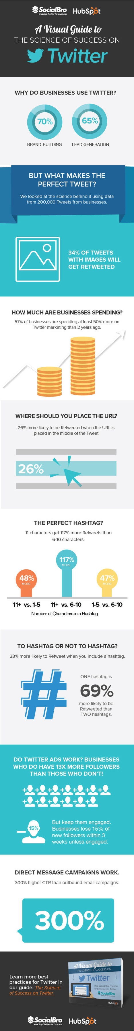 A Visual Guide to the Science of Twitter Success #Infographic | Communication Matters | Scoop.it