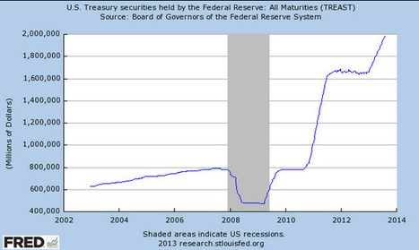 ETFguide: Bond Losses at Federal Reserve Top $192 Billion | 21st Century Dragonslayer News Scoops | Scoop.it