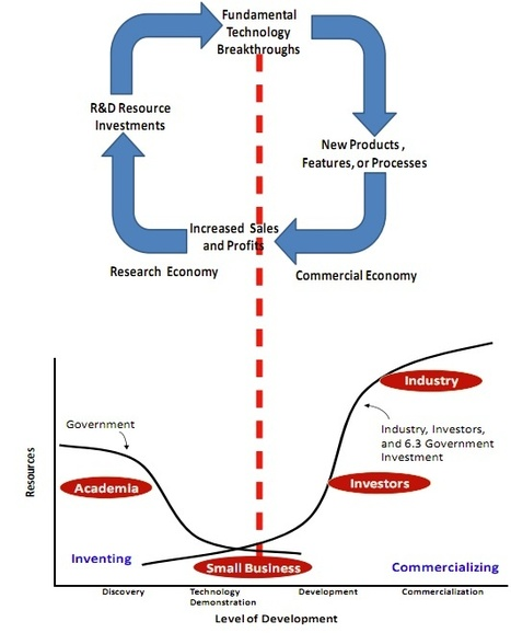 What is an Innovation Ecosystem? | The Jazz of Innovation | Scoop.it