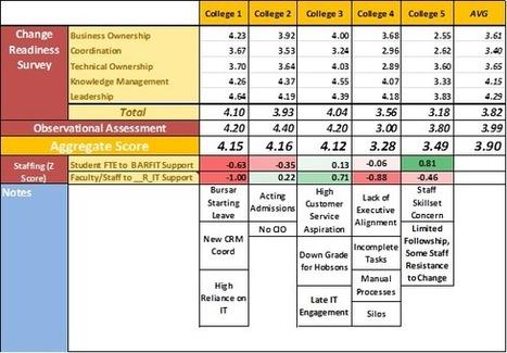 Change Literacy in Higher Education (EDUCAUSE Review) | EDUCAUSE.edu | Docencia y TIC | Scoop.it