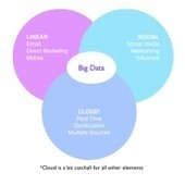 Big data is dead | Productivité PME | Scoop.it