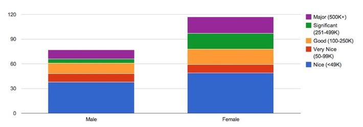 Do Men Receive Bigger Book Advances Than Women? | Readin', 'Ritin', and (Publishing) 'Rithmetic | Scoop.it