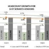 Le cloud pèse sur l'emploi | Emplois IT, Tcom & Services | Scoop.it