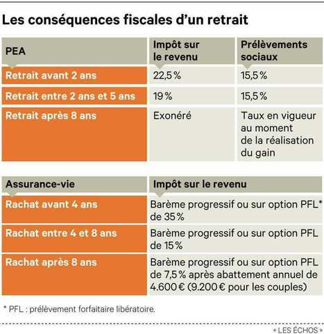 Assurance-vie, PEA : comment procéder pour optimiser la fiscalité des retraits | assurance-vie en France | Scoop.it