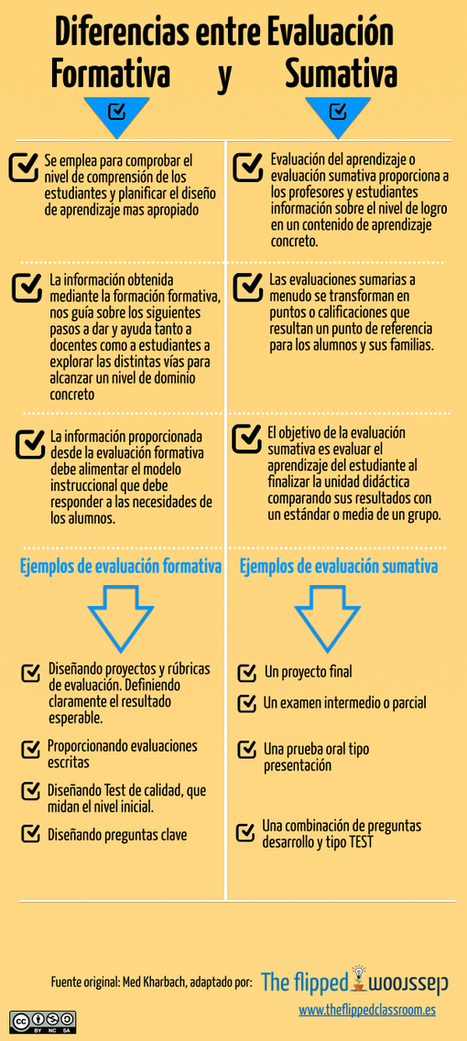 Diferencias entre Evaluación Formativa y Sumativa | The Flipped Classroom | Universidad 3.0 | Scoop.it