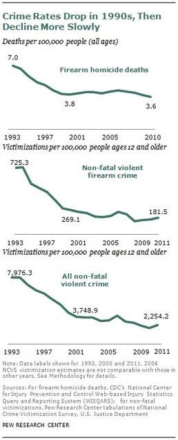 Gun Homicide Rate Down 49% Since 1993 Peak; Public Unaware | gun control | Scoop.it