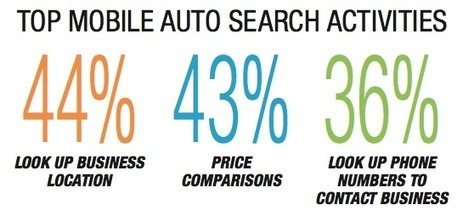 """Study: 36% Of Mobile Automotive Searchers Convert """"Within The Hour"""" 