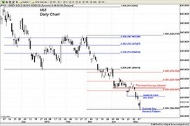 Trader Dan's Market Views: HUI holds Critical Support - Upside Reversal | Gold and What Moves it. | Scoop.it