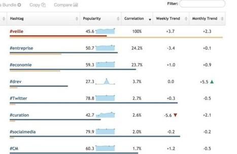 Hashtagify. Trouver et analyser les meilleurs hashtags | Les outils de la veille | Les outils du Web 2.0 | Scoop.it