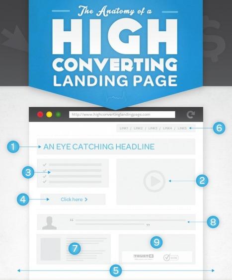 Anatomie d'une Landing Page qui Convertit Très Bien   Webmarketing & Social Media   Scoop.it