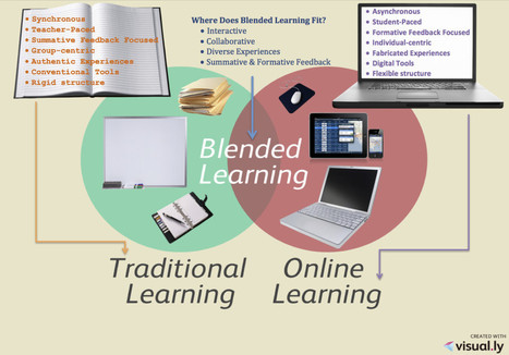 SAGA Educators | Where Does Blended Learning Fit? | Wiki_Universe | Scoop.it