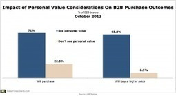 B2B Buyers Rely Heavily on Personal Value Considerations | Cogitation Supremacy | Scoop.it