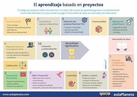 Cómo aplicar en 10 pasos el Aprendizaje basado en proyectos│@aulaPlaneta | Con visión pedagógica: Recursos para el profesorado. | Scoop.it