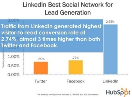How to Take Advantage of LinkedIn, Your Profile & ID Tags | The Social Media Learning Lab | Scoop.it