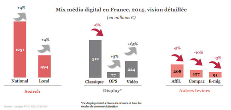 E-pub : le Digital devient le 2ème Média en France devant la presse   - LE BLOG DIGITAL | Optimize your digital media strategy | Scoop.it