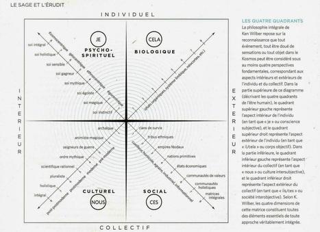 Le Journal Intégral: L'Approche Intégrale de Ken Wilber | leader porteur de sens | Scoop.it