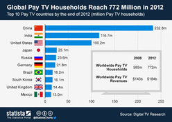 Chart: Global Pay TV Households Reach 772 Million in 2012   Statista   Audiovisual Interaction   Scoop.it