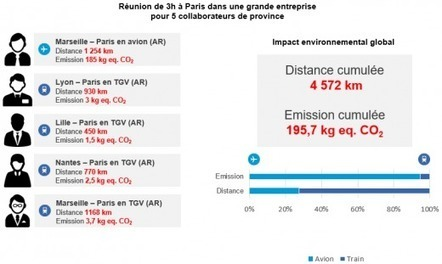 Les réunions à distance intéressantes pour l'environnement dès 5 participants › GreenIT.fr | blended learning | Scoop.it