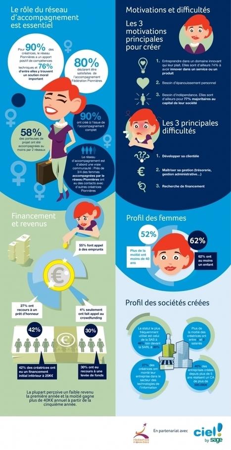 [Infographie] Panorama de l'entrepreneuriat féminin et du profil des femmes entrepreneuses - Maddyness | Femmes & entrepreunariat | Scoop.it