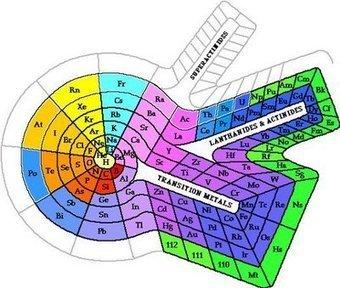 ¿De dónde vienen los nombres de los elementos? - Resolviendo la incógnita | NOTICIAS DE QUÍMICA | Scoop.it