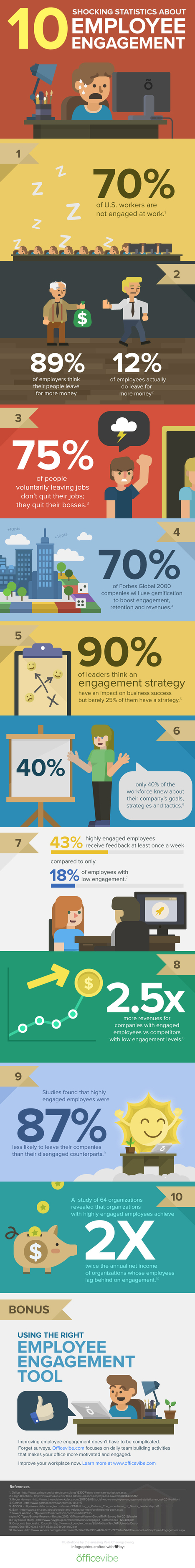 Employee Engagement Infographic  - Jaluch | Business Education | Scoop.it