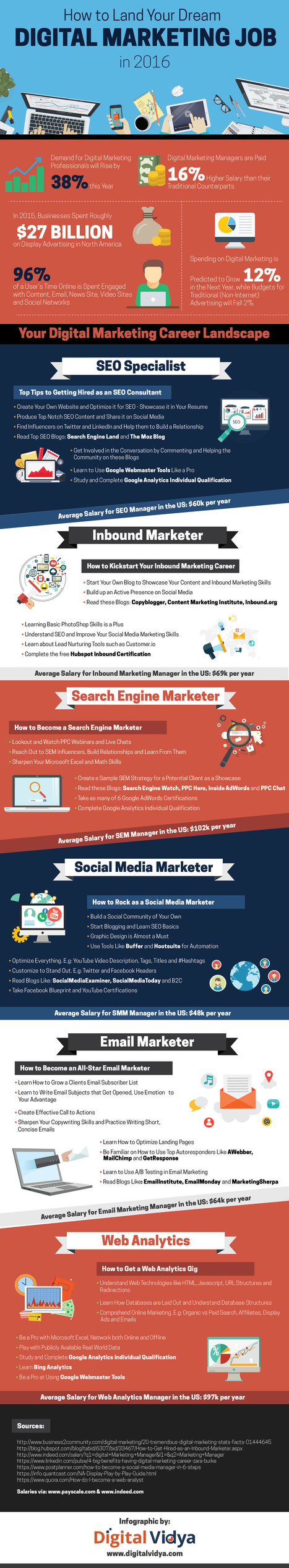 How to Start a Career in Digital Marketing #Infographic | Surviving Social Chaos | Scoop.it