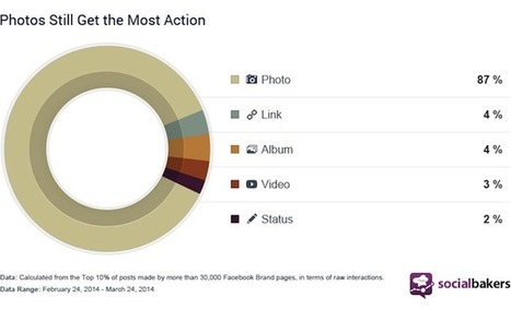 Study: Brands still overwhelmingly prefer photos on Facebook - Inside Facebook | World of #SEO, #SMM, #ContentMarketing, #DigitalMarketing | Scoop.it