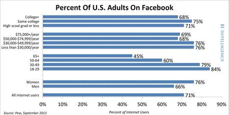 REVEALED: The Top Demographic Trends For Every Major Social Network | Stratégie Digitale et entreprises | Scoop.it