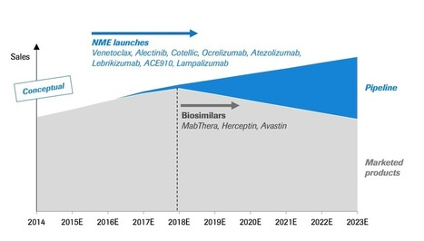 Biosimilars Are Coming After Big Pharma's Bottom Line | PharmaChange | Scoop.it