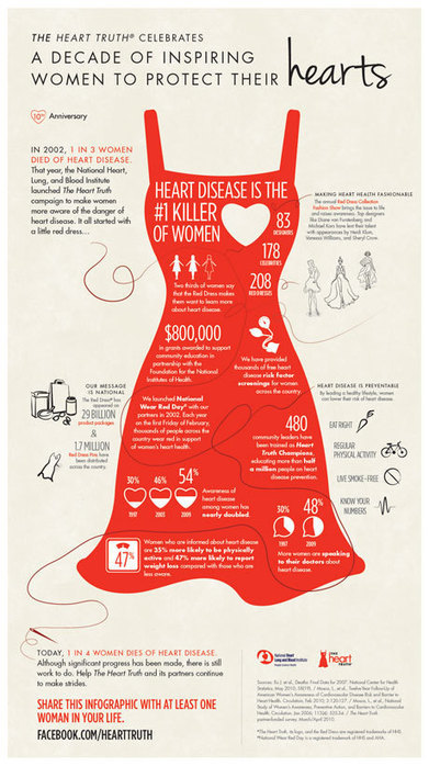 How Women are Inspiring to Protect against Heart Disease - A Decade Analysis | All Infographics | All Infographics | Scoop.it