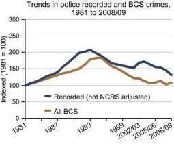 Crime Trends: UK National Statistics Publication Hub | Causes and effects of teenage crime in the UK | Scoop.it
