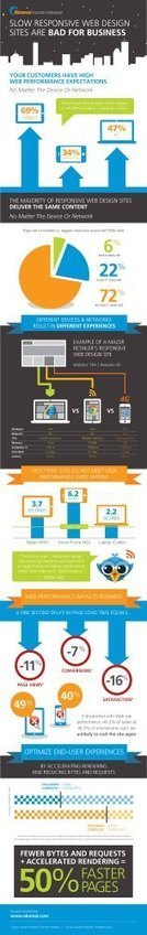 Responsive Web Design: Make Sure Your Site Is Loading Fast Enough Across Devices - Infographic   Development and Design   Scoop.it