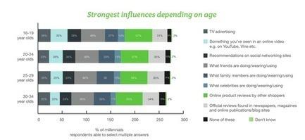 Etude : les millennials adoptent des codes de plus en plus spécifiques | Digital et Expérience client omnicanal | Scoop.it