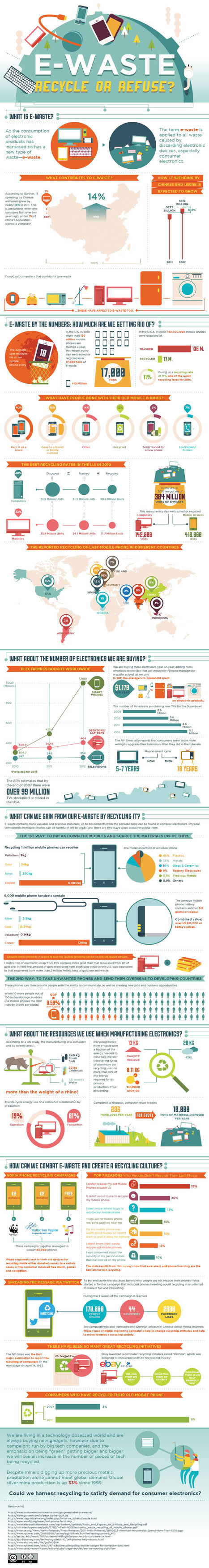 E-Waste by the Numbers: Infographic | WEBOLUTION! | Scoop.it
