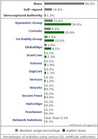Comodo Named Fastest Growing SSL Certificate Authority ~ Comodo SSL Certificates | Comodo SSL | Scoop.it