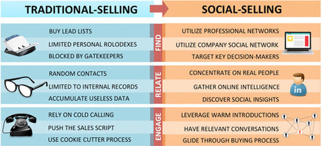Social selling in 8 passi | marketing personale | Scoop.it